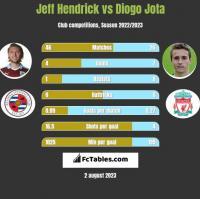 Jeff Hendrick vs Diogo Jota h2h player stats