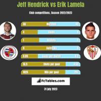 Jeff Hendrick vs Erik Lamela h2h player stats