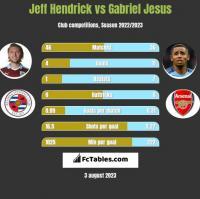 Jeff Hendrick vs Gabriel Jesus h2h player stats