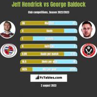 Jeff Hendrick vs George Baldock h2h player stats
