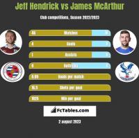 Jeff Hendrick vs James McArthur h2h player stats