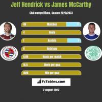 Jeff Hendrick vs James McCarthy h2h player stats