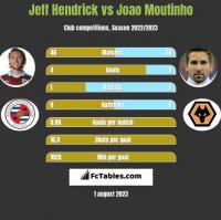 Jeff Hendrick vs Joao Moutinho h2h player stats