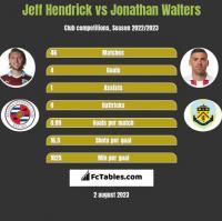 Jeff Hendrick vs Jonathan Walters h2h player stats