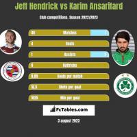 Jeff Hendrick vs Karim Ansarifard h2h player stats