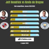 Jeff Hendrick vs Kevin de Bruyne h2h player stats