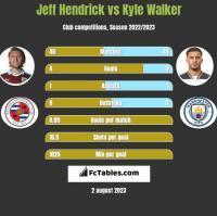 Jeff Hendrick vs Kyle Walker h2h player stats