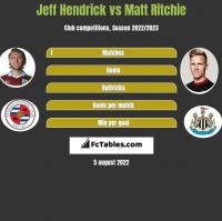 Jeff Hendrick vs Matt Ritchie h2h player stats