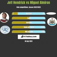 Jeff Hendrick vs Miguel Almiron h2h player stats