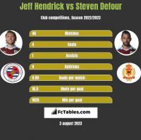 Jeff Hendrick vs Steven Defour h2h player stats