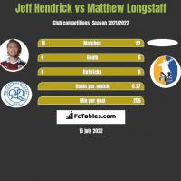 Jeff Hendrick vs Matthew Longstaff h2h player stats