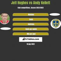 Jeff Hughes vs Andy Kellett h2h player stats