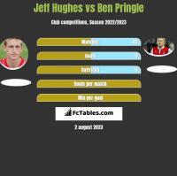 Jeff Hughes vs Ben Pringle h2h player stats
