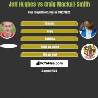 Jeff Hughes vs Craig Mackail-Smith h2h player stats