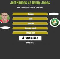 Jeff Hughes vs Daniel Jones h2h player stats