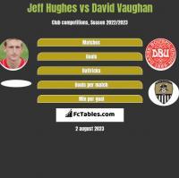 Jeff Hughes vs David Vaughan h2h player stats