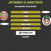 Jeff Hughes vs James Harris h2h player stats