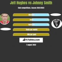 Jeff Hughes vs Johnny Smith h2h player stats
