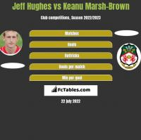 Jeff Hughes vs Keanu Marsh-Brown h2h player stats