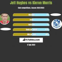 Jeff Hughes vs Kieron Morris h2h player stats