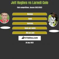 Jeff Hughes vs Larnell Cole h2h player stats
