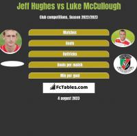 Jeff Hughes vs Luke McCullough h2h player stats