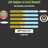 Jeff Hughes vs Scott Bennett h2h player stats