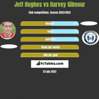 Jeff Hughes vs Harvey Gilmour h2h player stats