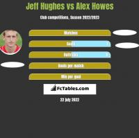 Jeff Hughes vs Alex Howes h2h player stats