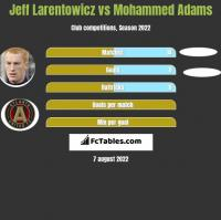 Jeff Larentowicz vs Mohammed Adams h2h player stats