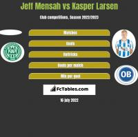 Jeff Mensah vs Kasper Larsen h2h player stats