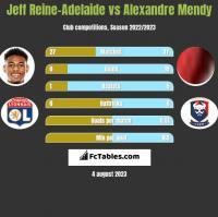 Jeff Reine-Adelaide vs Alexandre Mendy h2h player stats