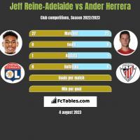 Jeff Reine-Adelaide vs Ander Herrera h2h player stats