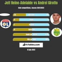 Jeff Reine-Adelaide vs Andrei Girotto h2h player stats