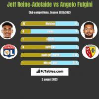 Jeff Reine-Adelaide vs Angelo Fulgini h2h player stats