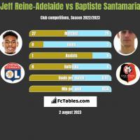 Jeff Reine-Adelaide vs Baptiste Santamaria h2h player stats