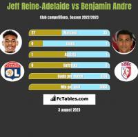 Jeff Reine-Adelaide vs Benjamin Andre h2h player stats