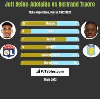 Jeff Reine-Adelaide vs Bertrand Traore h2h player stats