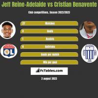 Jeff Reine-Adelaide vs Cristian Benavente h2h player stats