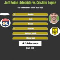 Jeff Reine-Adelaide vs Cristian Lopez h2h player stats