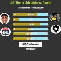 Jeff Reine-Adelaide vs Danilo h2h player stats