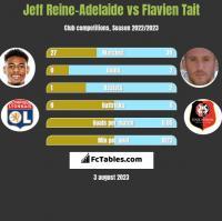 Jeff Reine-Adelaide vs Flavien Tait h2h player stats