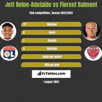 Jeff Reine-Adelaide vs Florent Balmont h2h player stats