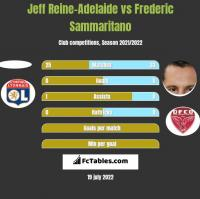 Jeff Reine-Adelaide vs Frederic Sammaritano h2h player stats