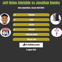 Jeff Reine-Adelaide vs Jonathan Bamba h2h player stats