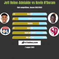 Jeff Reine-Adelaide vs Kevin N'Doram h2h player stats