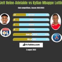 Jeff Reine-Adelaide vs Kylian Mbappe Lottin h2h player stats