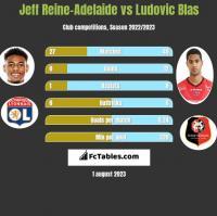 Jeff Reine-Adelaide vs Ludovic Blas h2h player stats
