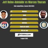 Jeff Reine-Adelaide vs Marcus Thuram h2h player stats