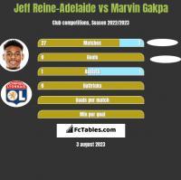 Jeff Reine-Adelaide vs Marvin Gakpa h2h player stats